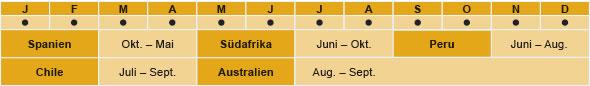 Spanien: Oktober - Mai, Suedafrika: Juni - Oktober, Peru: Juni - August, Chile: Juli - September, Australien: August - September