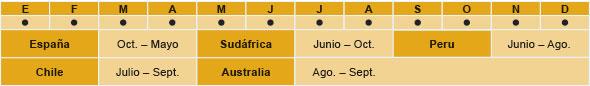 España: Octubre - Mayo, Sudáfrica: Junio - Octubre, Peru: Junio - Agosto, Chile: Juli - Septiembre, Australia: Agosto - Septiembre