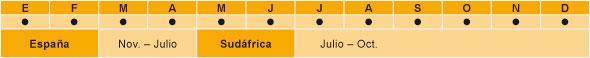 gráfico de la temporada de las naranjas de zumo